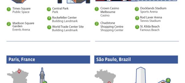 Check-in Facebook : Célèbres lieux des plus grandes villes