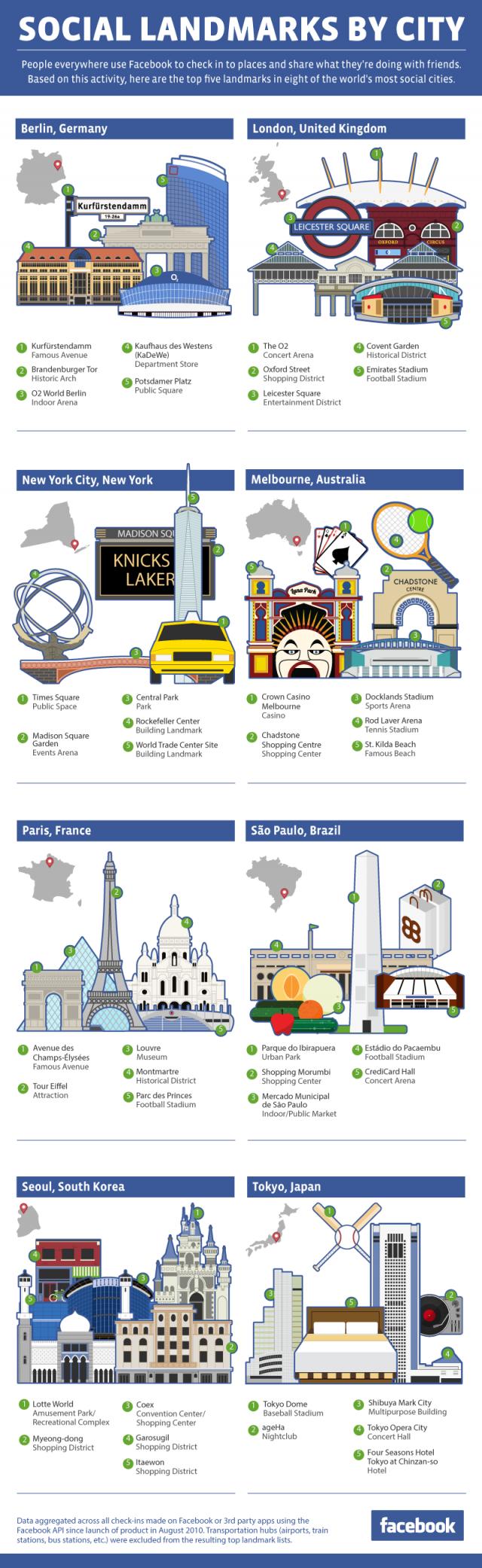 Facebook : Check-in dans les lieux de villes célèbres