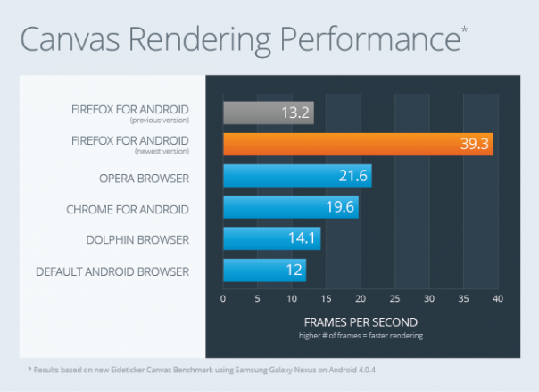Firefox pour Android : Performances du rendu de canvas