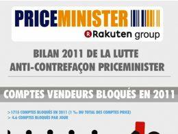 Priceminister et la lutte contre la contrefaçon