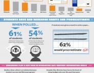 Quels sont les sites les plus utilisés et cités par les étudiants ?