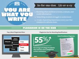 Statistiques sur les sites les plus utilisés et cités par les étudiants