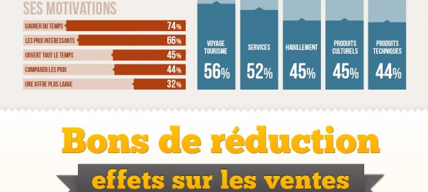 E-commerce : Statistiques sur le marché français