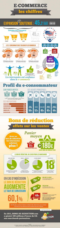 Statistiques sur le e-commerce français