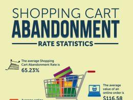 E-commerce : Abandon de panier
