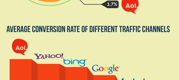 E-commerce : Statistiques de panier (abandon, conversion, etc.)