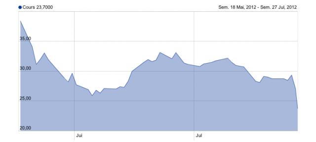 Facebook : Action en bourse