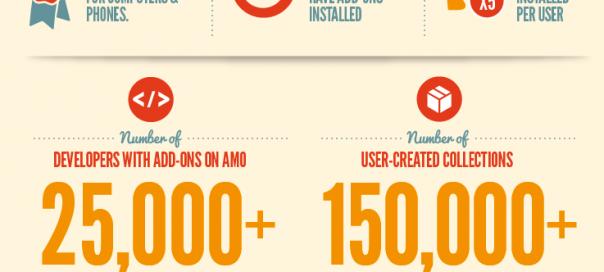Firefox : Cap des 3 milliards d'extensions téléchargées