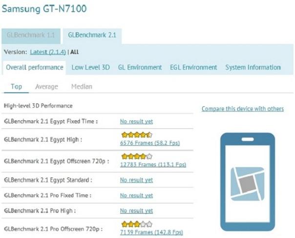 Benchmarks : Samsung Galaxy Note II GT-N7100