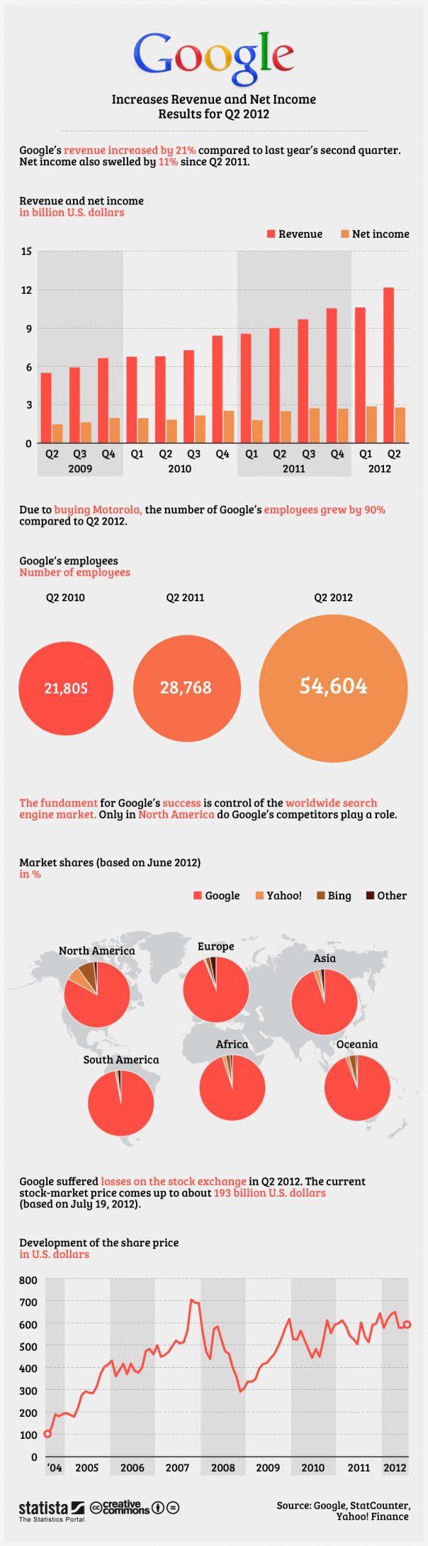 Google : Chiffre d'affaire, résultat et employés
