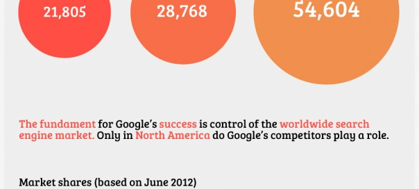 Google : Chiffres clés du géant de la recherche (Q2 2012)