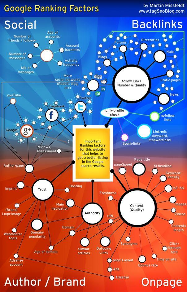 Google : Facteurs de positionnement