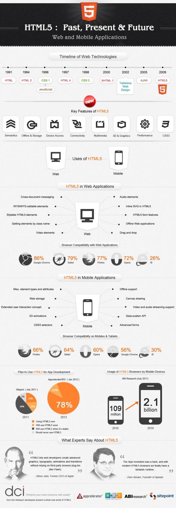 HTML5 : Compatibilité dans les applications web & mobiles