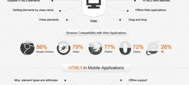 HTML5 : Support et compatibilité des nouveautés