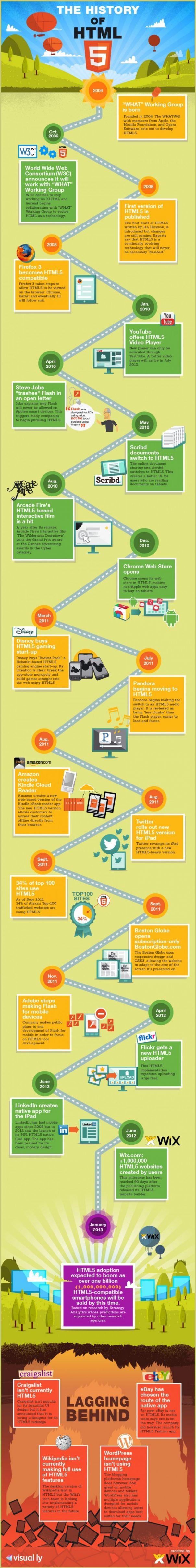 Histoire de l'HTML5