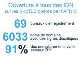 AFNIC : IDNs français