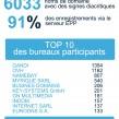 IDN français : Bilan sur la période de sunrise des NDDs