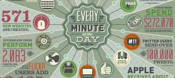 Internet : Actions et échanges chaque minute