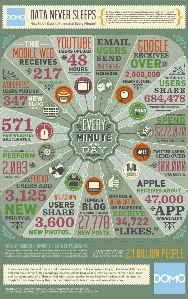 Internet : 1 minute