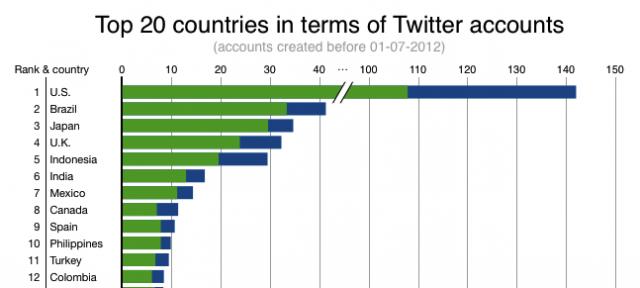Twitter : 500 millions de comptes