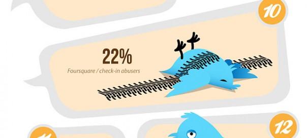 Twitter : Unfollow, les raisons du départ des abonnés