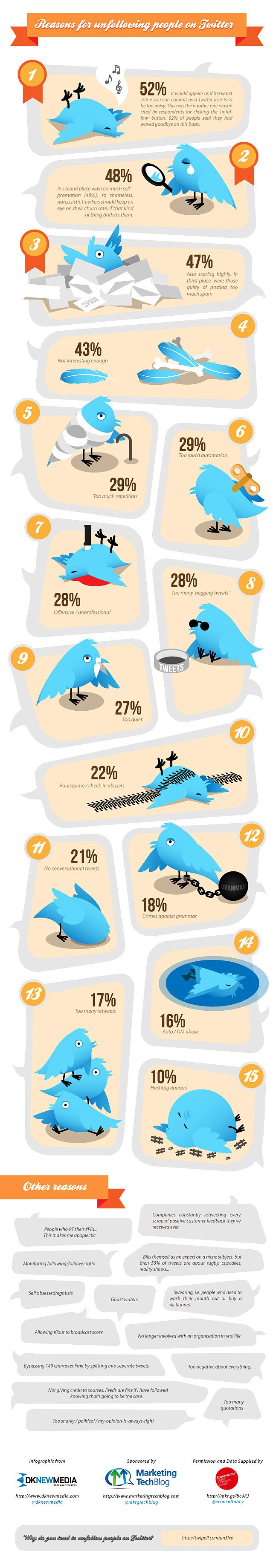 Twitter : Les raisons de l'unfollow