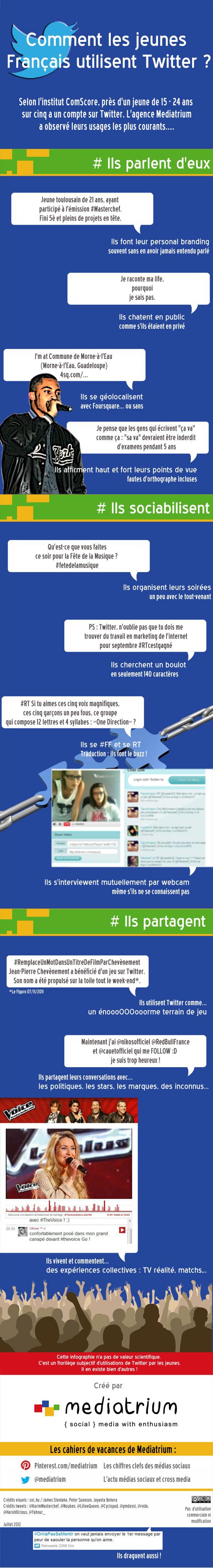 Twitter : Utilisation par les jeunes Français