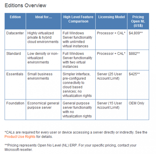 Windows Server 2012 : Versions et Prix