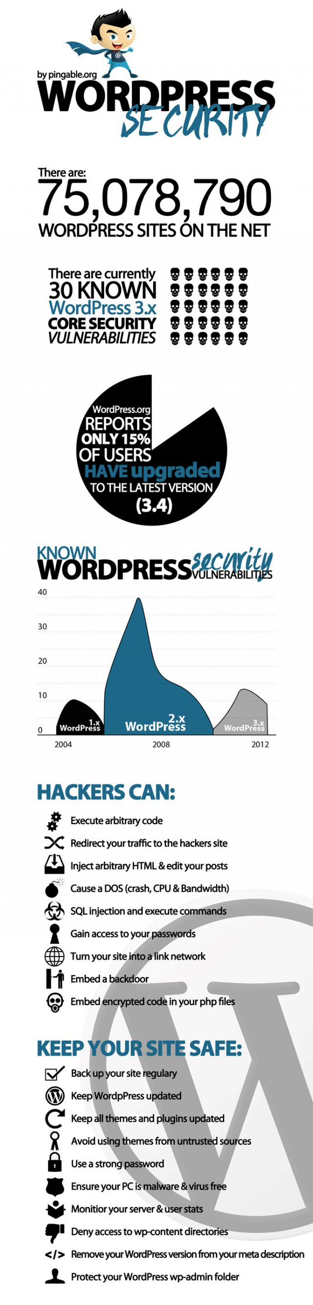 WordPress : Sécurité