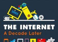 Internet en 2002 vs Internet en 2012