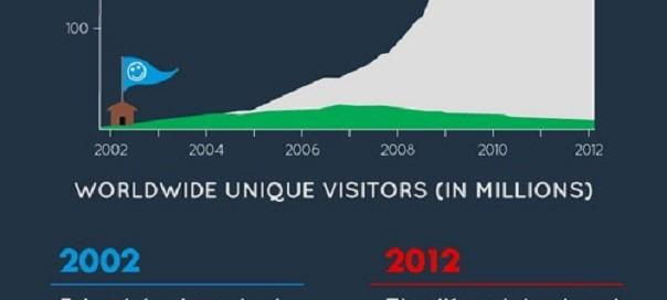Statistiques : Internet en 2002 vs Internet en 2012