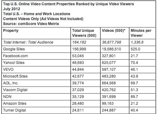 ComScore : Statistiques internet sur la lecture de vidéos