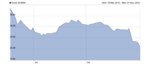 Facebook : De 38 à 20 dollars pour l'action en 75 jours