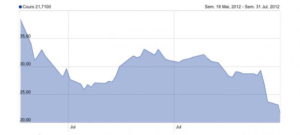 Facebook : La valeur de l'action a chuté de 42,87%