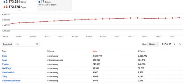 Google Webmaster Tools : Données structurées, vers la sémantique