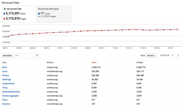 Google Webmaster Tools : Données structurées - Site