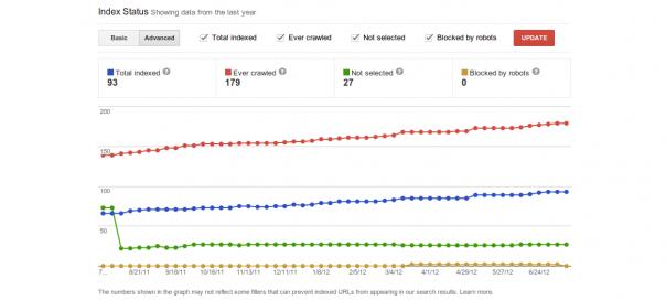 Google Webmaster Tools : Etat d'indexation des pages
