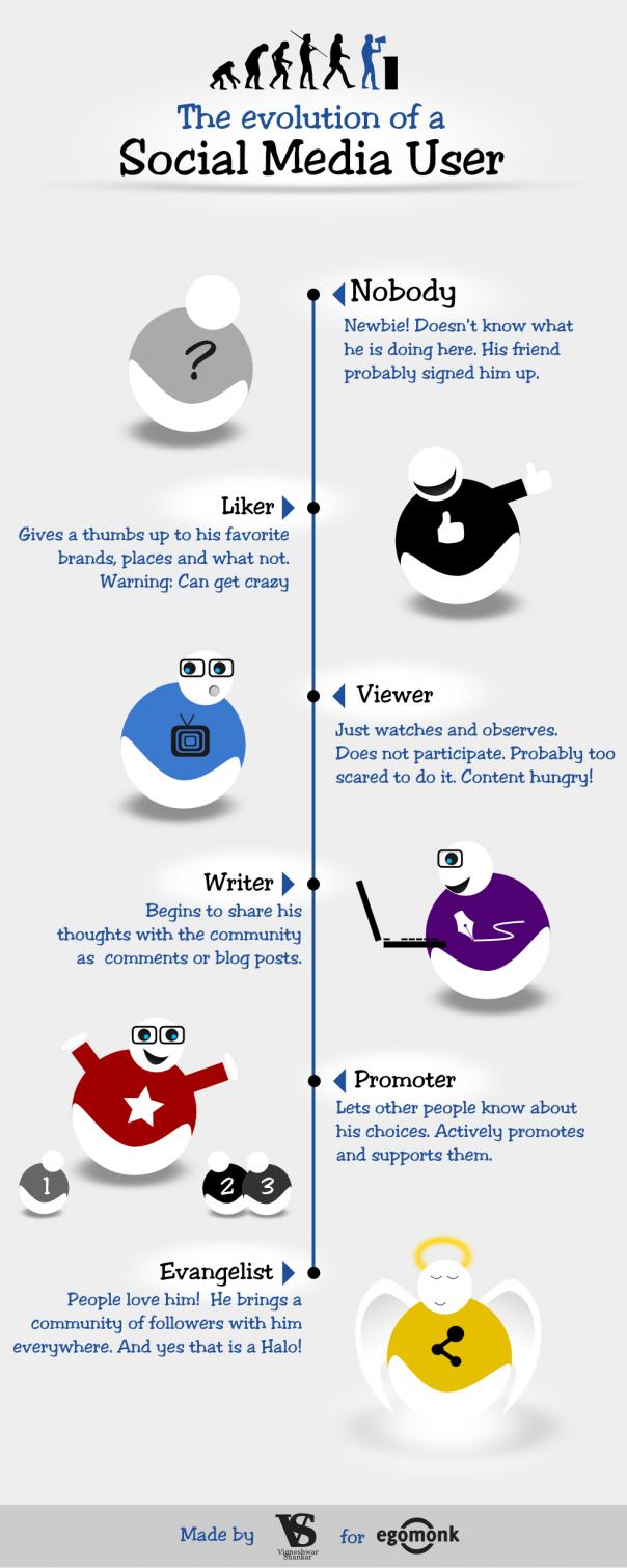 Médias sociaux : Evolution du comportement des utilisateurs