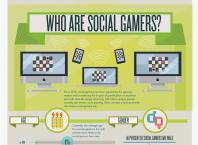 Social gamers