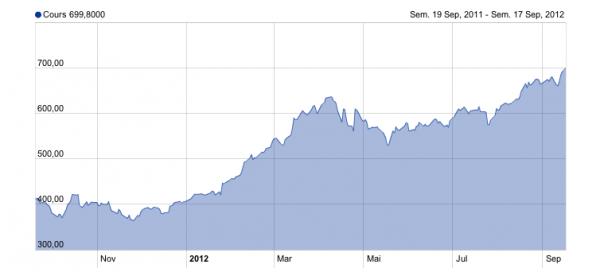 Apple : La valeur de l'action atteint les 700 dollars