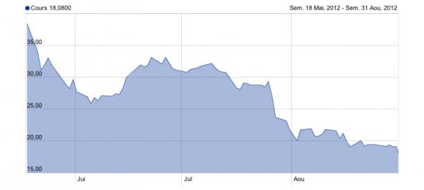 Facebook : Chute de 53% de la valeur de l'action