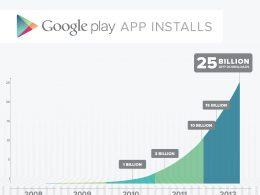 Google Play : Statistiques de téléchargement