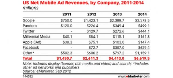 Internet : Revenus mobiles des sociétés de 2011 à 2014