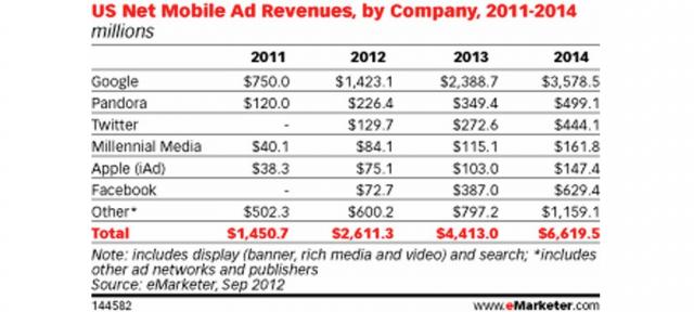 Internet : Revenus mobiles des sociétés