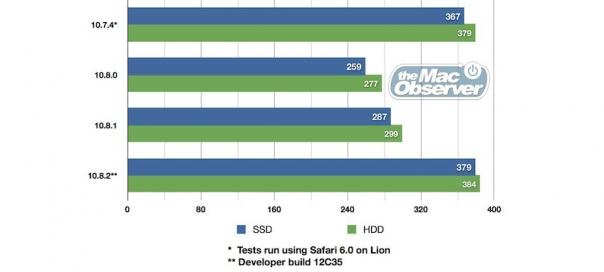OS X Mountain Lion 10.8.2 : Autonomie de batterie de retour