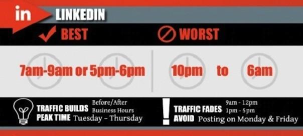 Médias sociaux : Horaires optimaux d'activité & échanges