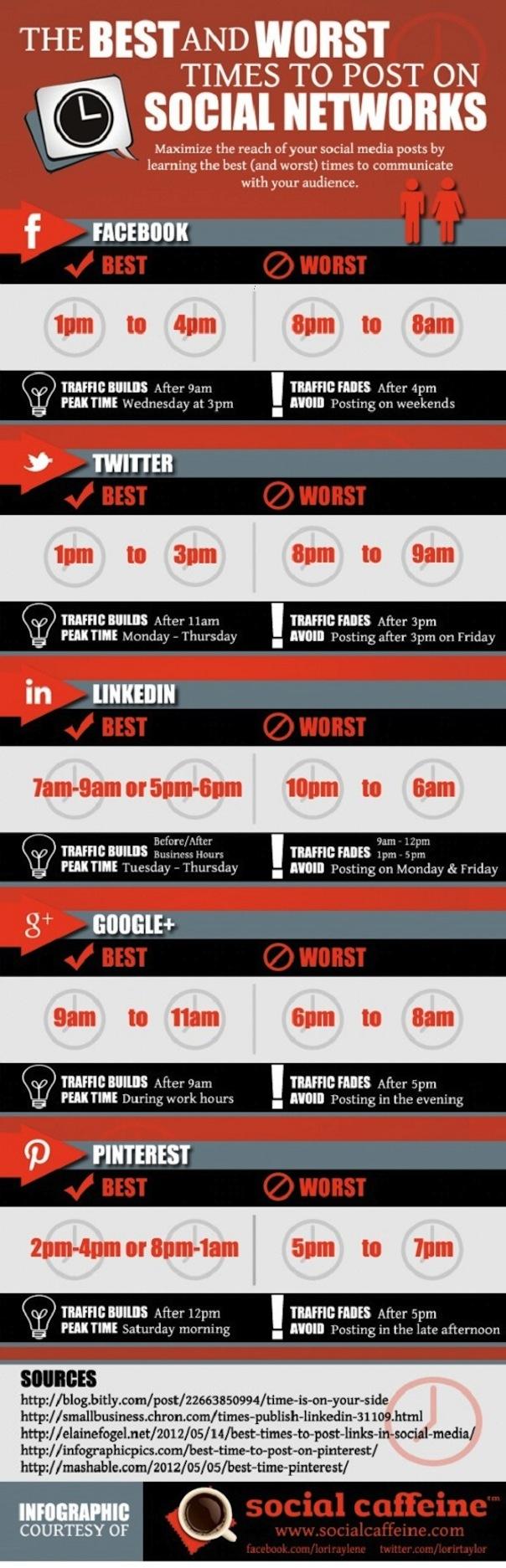 Réseaux sociaux : Horaires optimaux pour une activité