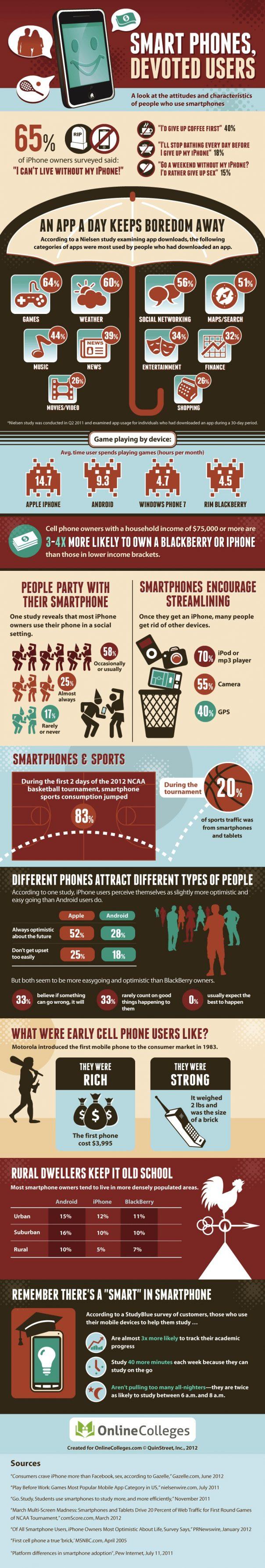 Smartphones : Comportement des utilisateurs