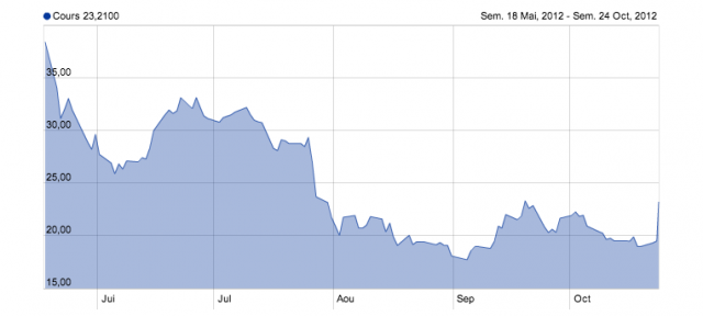 Facebook : Bond de la valeur de l'action en bourse
