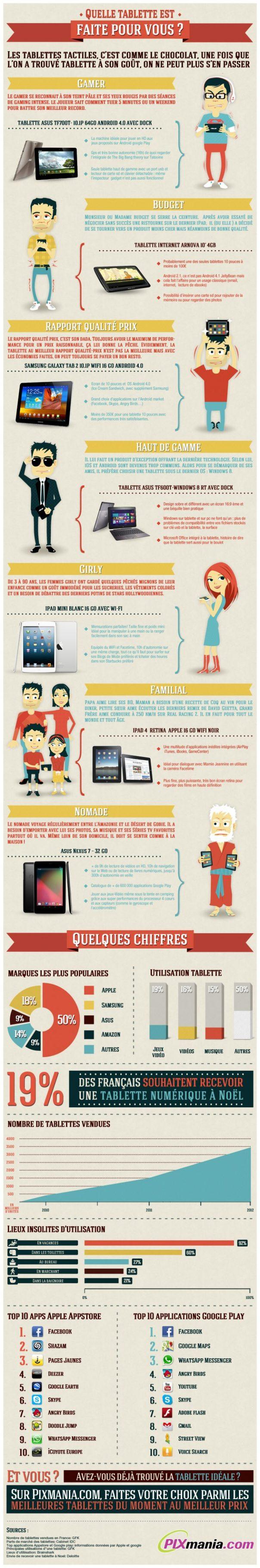 Guide d'achat des tablettes tactile en 2012